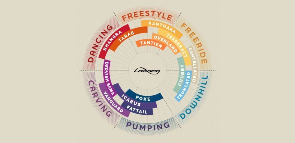 Loaded Longboards Circle Chart - How To Choose A Longboard - Wake2o Shrewsbury Longboard Shop